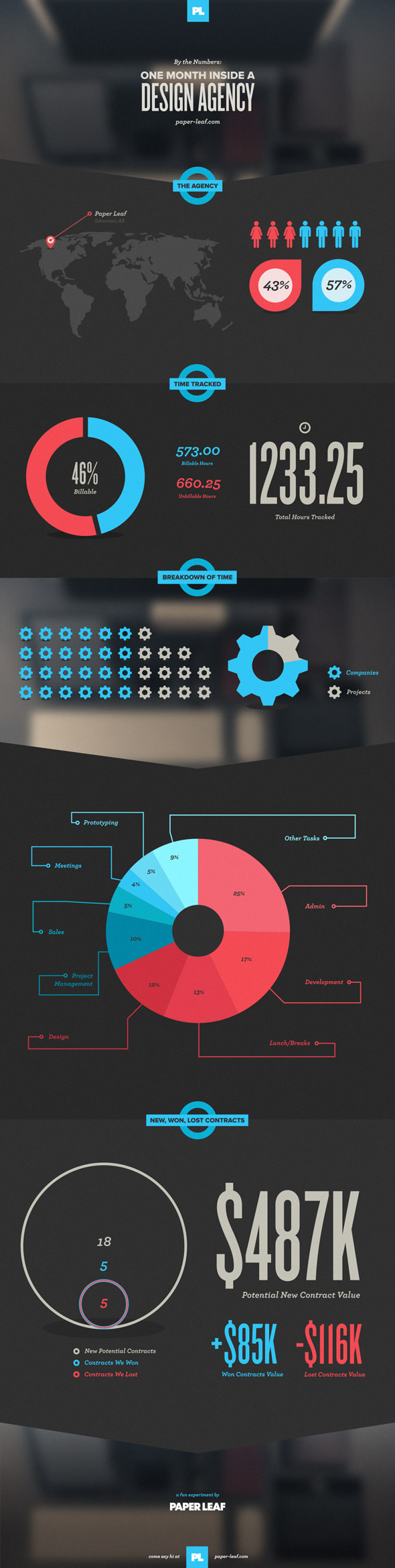 design agency infographic